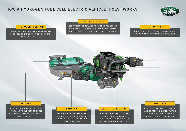 Land Rover plans hydrogen powered Defender